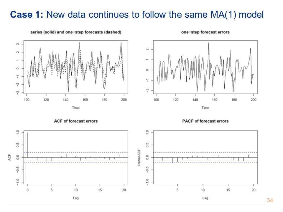 Case 1: New data continues to follow the same MA(1) model