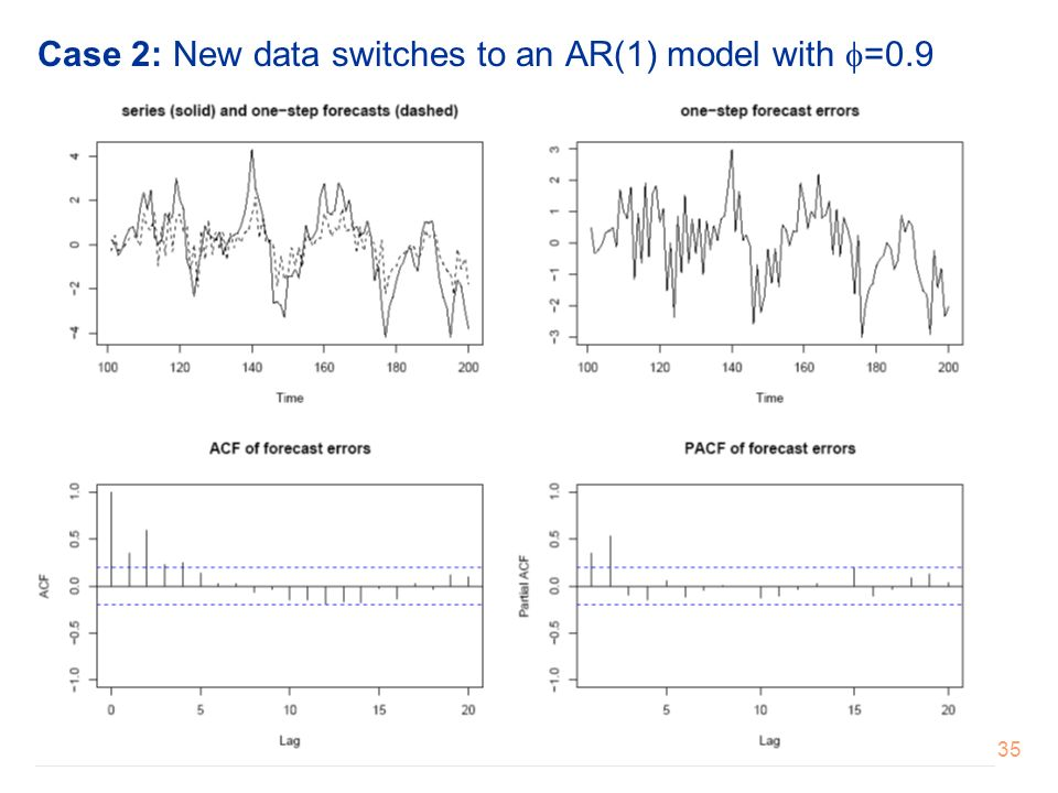 Case 2: New data switches to an AR(1) model with =0.9