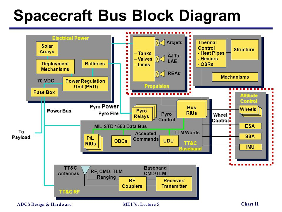 spacecraft bus - photo #29