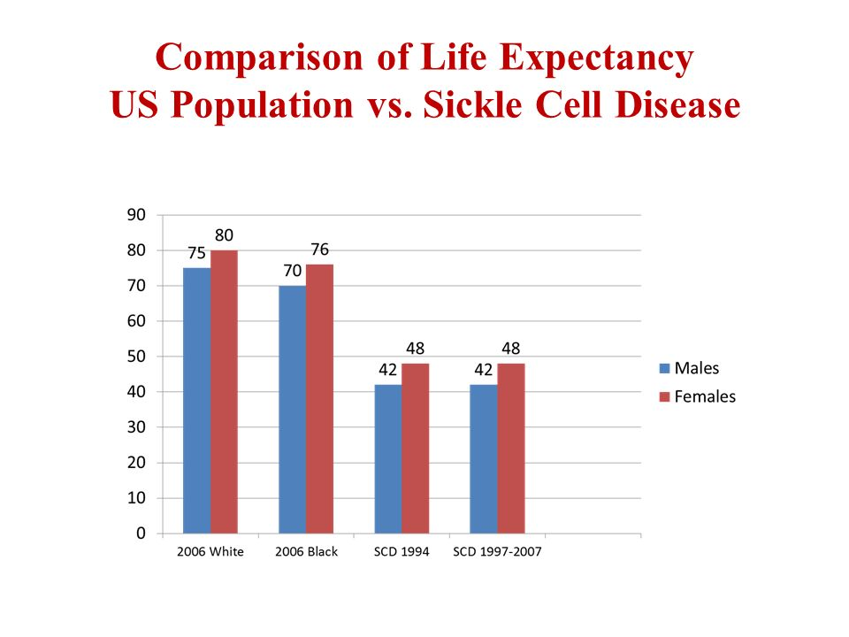 us life expectancy compared to other Learn more about what life expectancy really means and what the life expectancy is for various countries many people look at a nation's given life expectancy and.