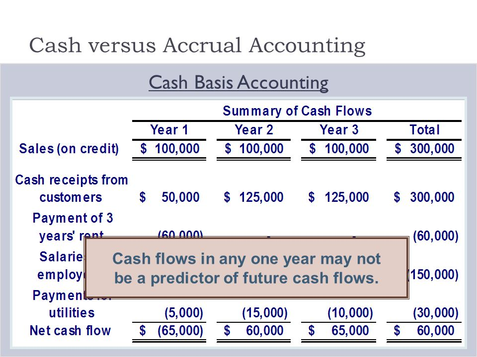 cash flow accounting accrual accounting which ones better Why is it that the accrual accounting information is more useful in explaining  capital gain rates of return than free cash flow components.