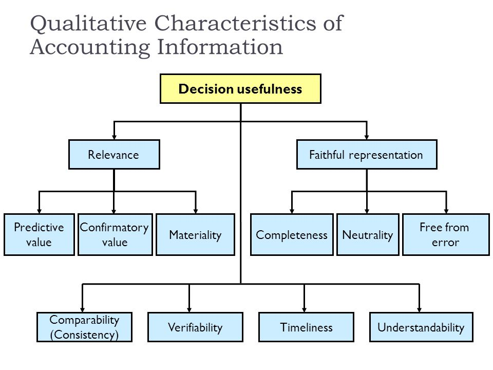 Qualitative Characteristics, Objectives and Roles of Accounting
