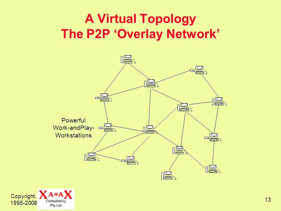 A Virtual Topology The P2P 'Overlay Network'