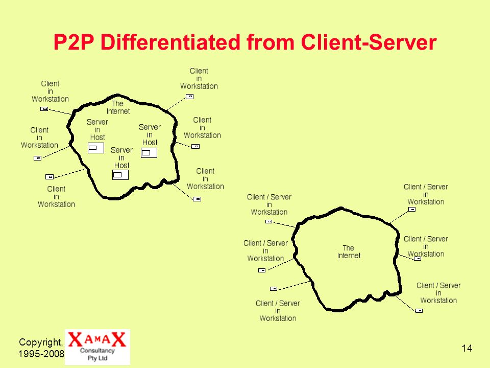 P2P Differentiated from Client-Server