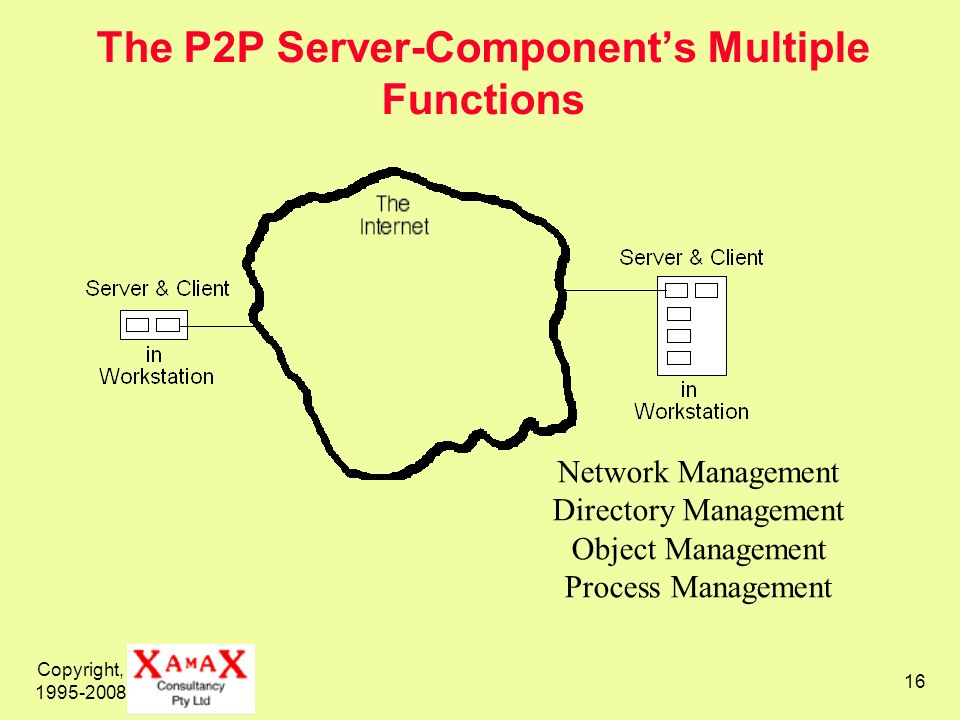 The P2P Server-Component's Multiple Functions