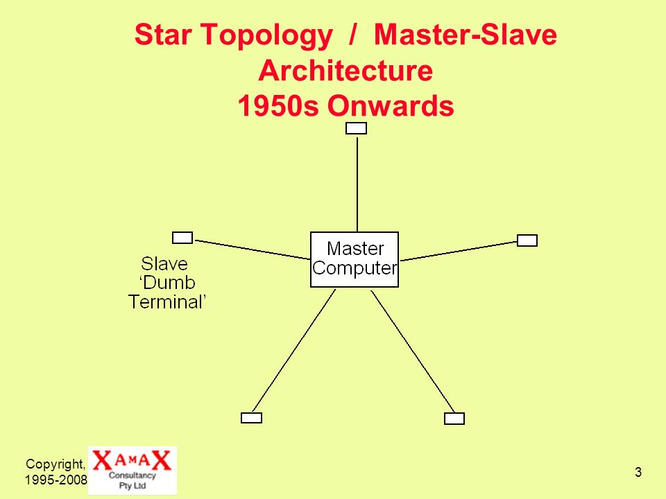 Star Topology / Master-Slave Architecture 1950s Onwards