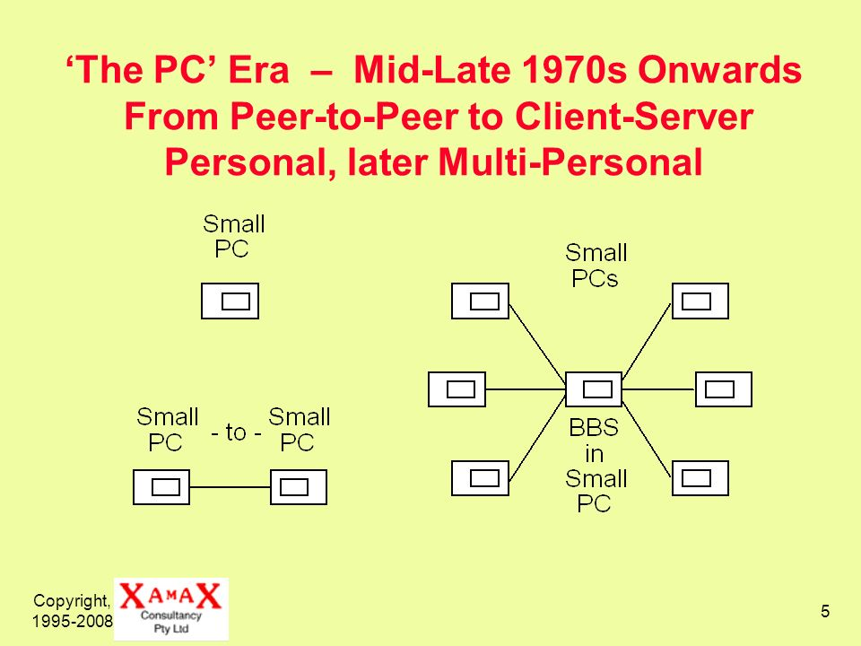 'The PC' Era – Mid-Late 1970s Onwards From Peer-to-Peer to Client-Server Personal, later Multi-Personal