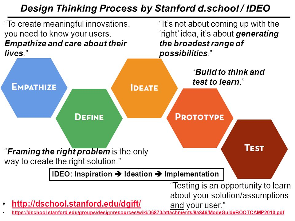 What is design thinking stanford home design ideas for Ideo university