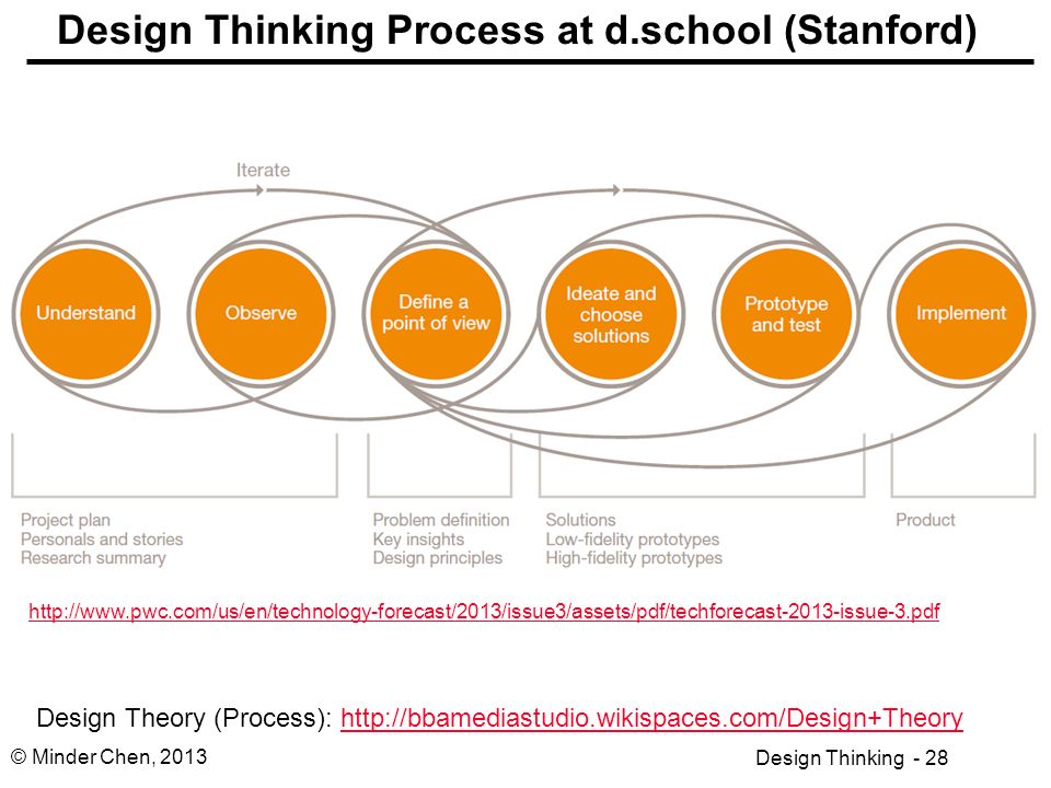 Stanford School Of Design Thinking Process