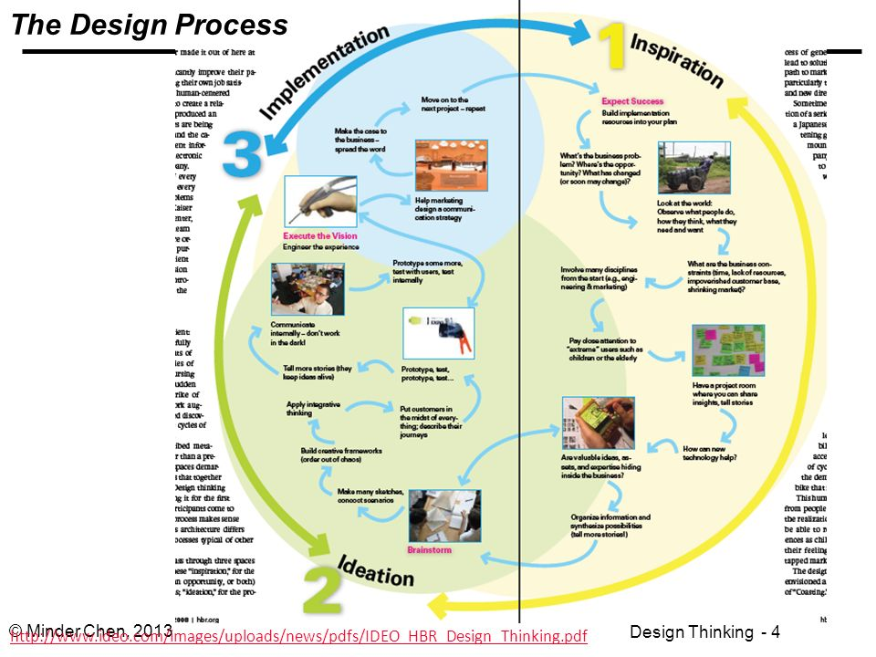 Hbr design thinking pdf home design ideas for Ideo university
