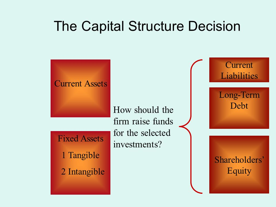 rbd capital structure decisions analysis final Issuu is a digital publishing platform that makes it simple to publish magazines, catalogs, newspapers, books, and more online easily share your publications and get.