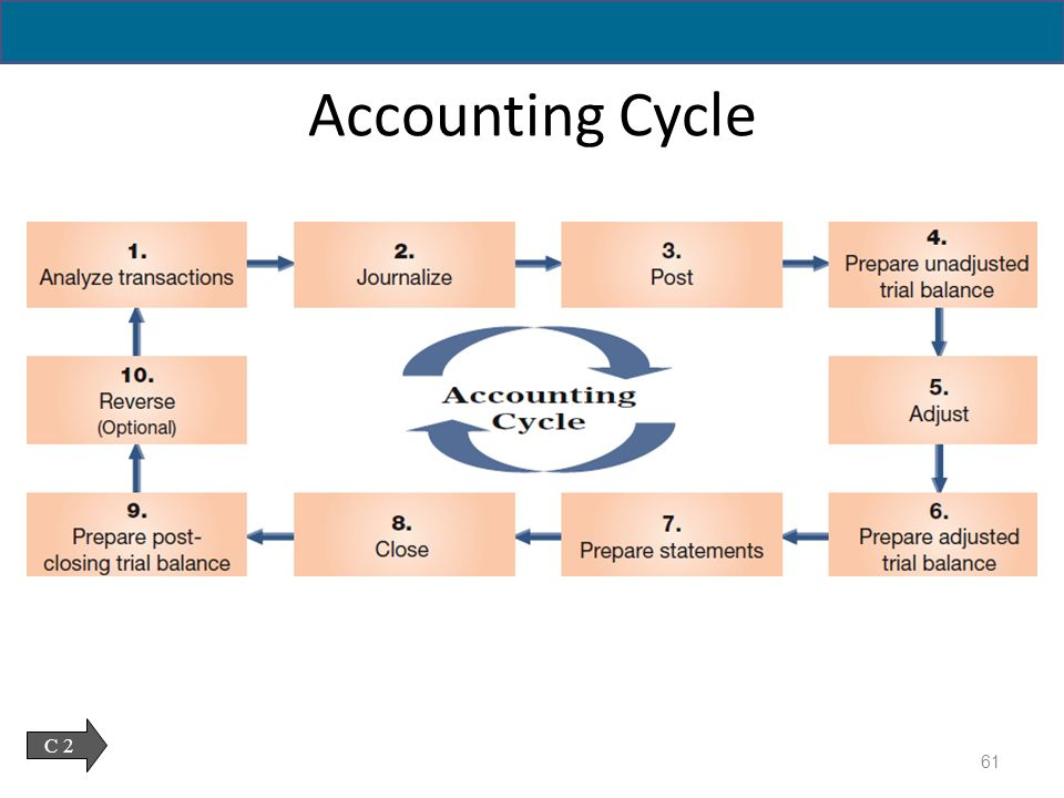 ten steps of the accounting cycle What does the accounting cycle include, and what is the purpose of each  what are the cons and pros of excel software in the steps of an accounting cycle.