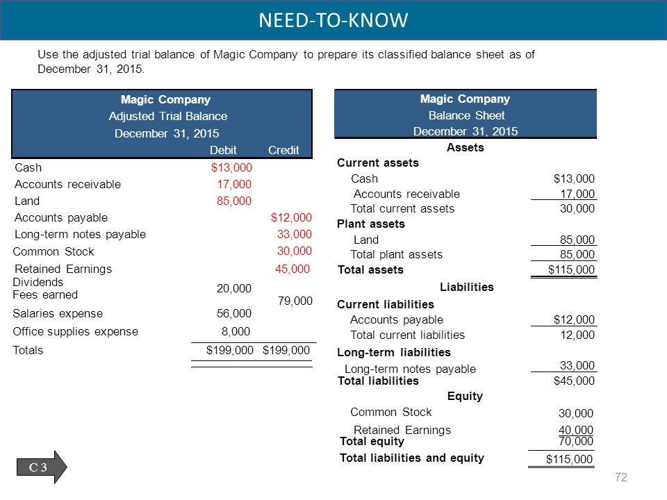 Adjusting Accounts For Financial Statements - Ppt Download