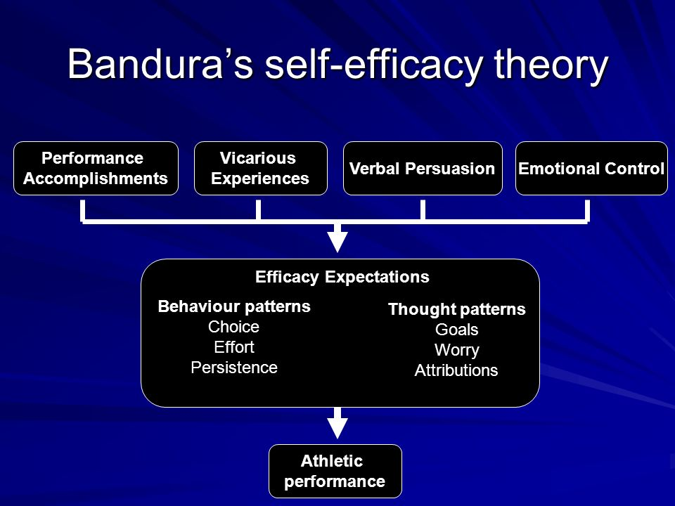 self efficacy and mastery experience and bandura Sources of self-efficacy mastery experience: when an individual performs a task or activity through first hand experience and gains knowledge of their abilities.