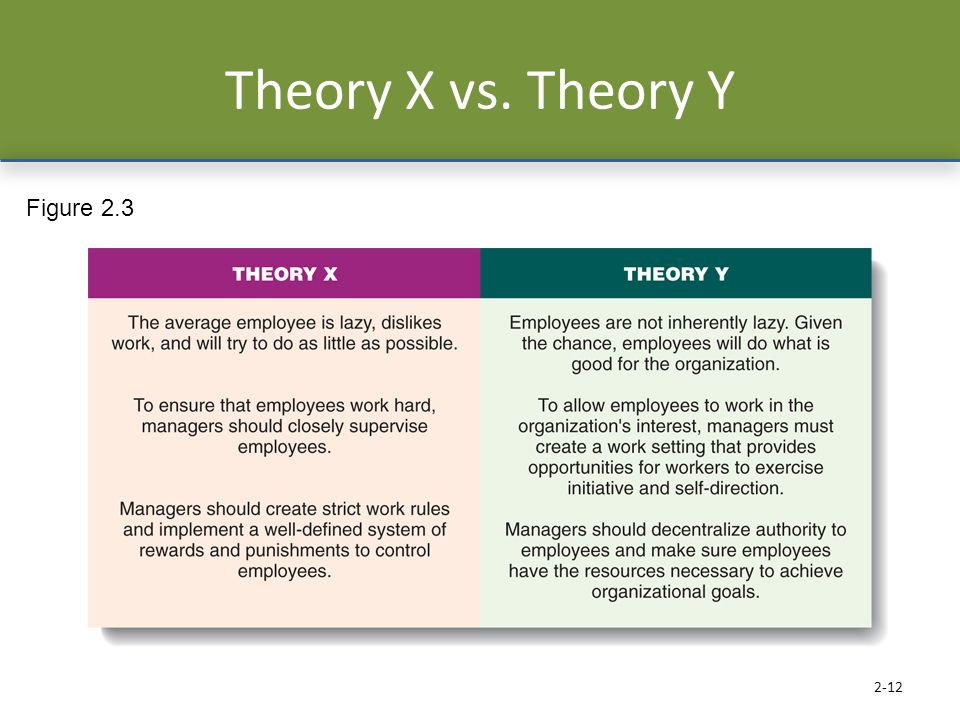 Theory X vs. Theory Y Figure 2.3. Douglas McGregor proposed the two different sets of assumptions about workers.