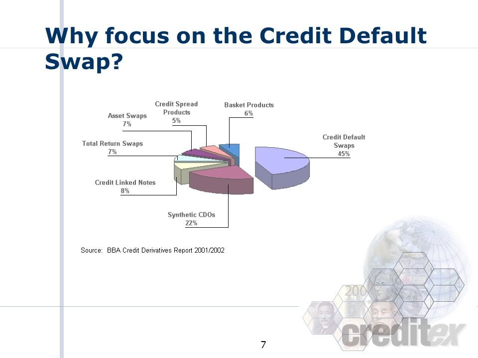 Why focus on the Credit Default Swap