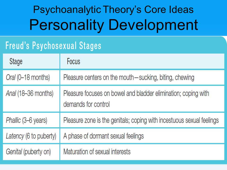 sublimation mechanism of psychoanalytical counselling theory Defense mechanisms are a normal part of our everyday lives some can help us and some can make our lives more difficult  in freud's theory of psychosexual development, people develop through .