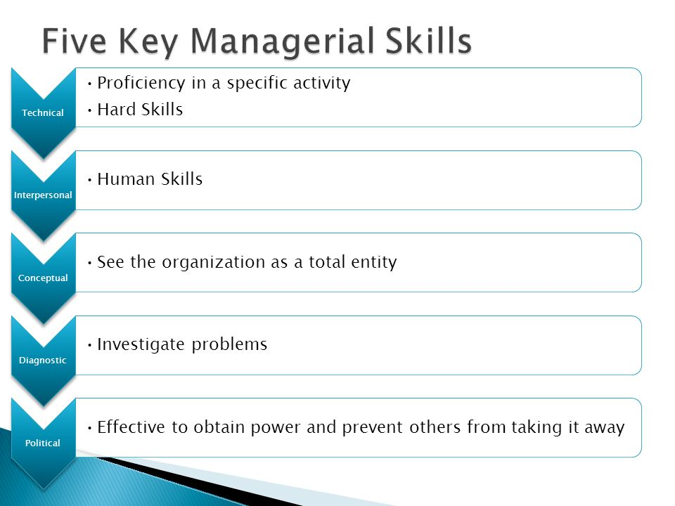 Five Key Managerial Skills