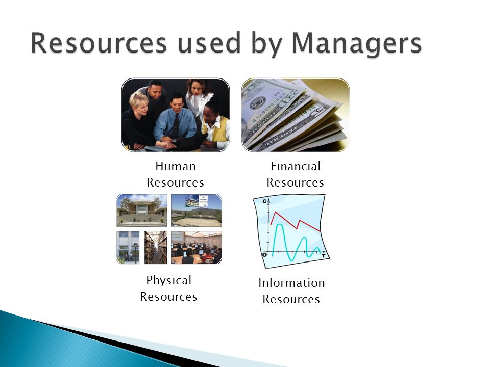 Resources used by Managers