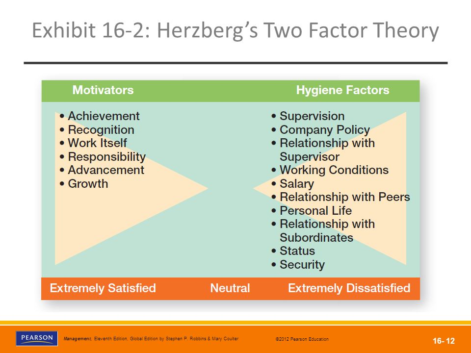 theories of motivation comparison and analysis Maslow and herzberg theories of motivation 1 theories of motivation (maslow and herzberg) by durga devi r 2 what is motivation.