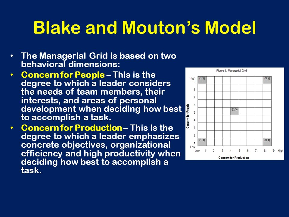 Blake and Mouton's Model