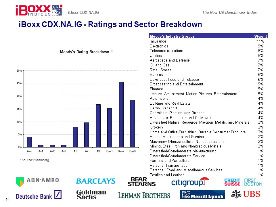 iBoxx CDX.NA.IG - Ratings and Sector Breakdown