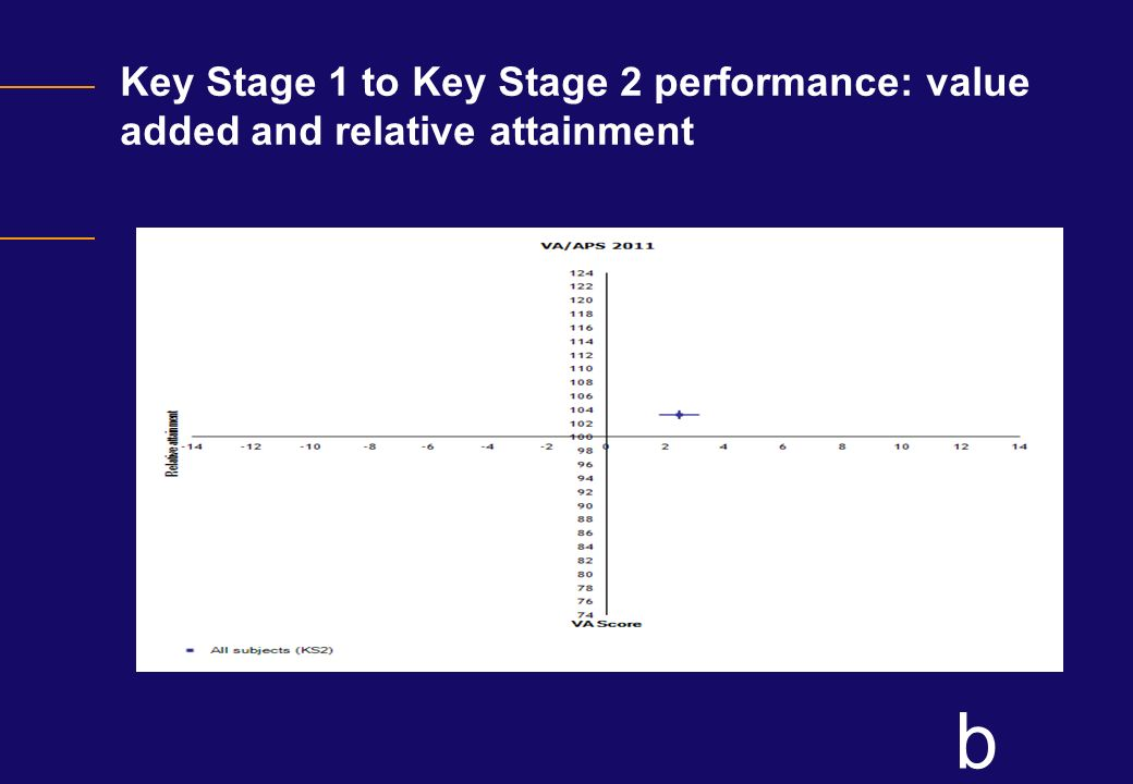 Key Stage 1 to Key Stage 2 performance: value added and relative attainment