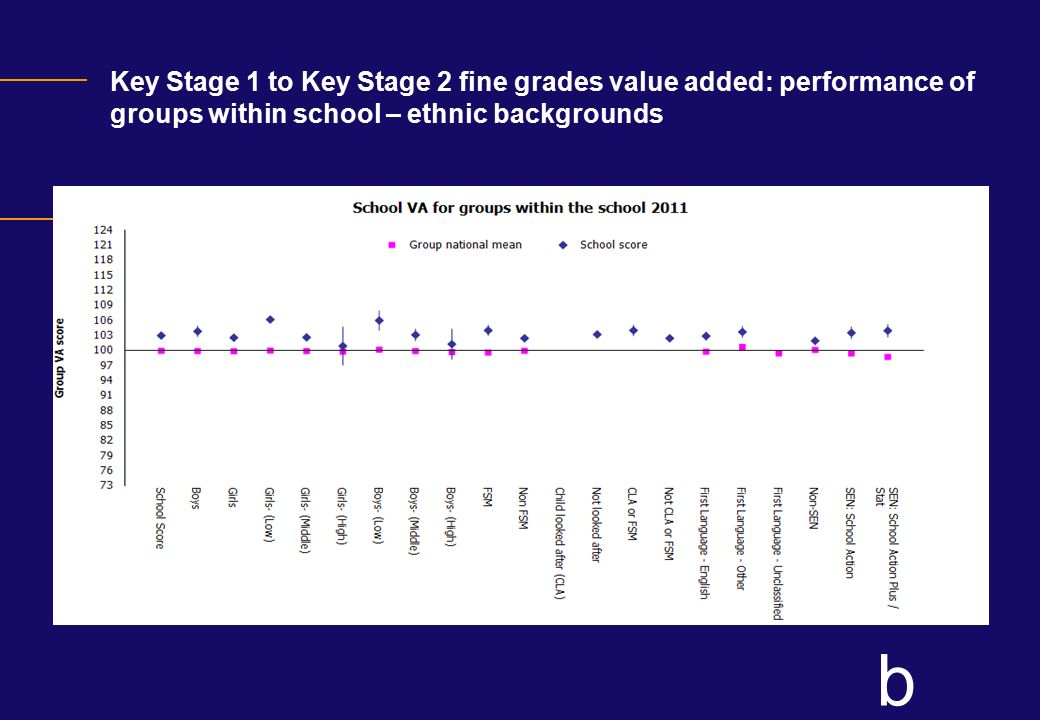 Key Stage 1 to Key Stage 2 fine grades value added: performance of groups within school – ethnic backgrounds