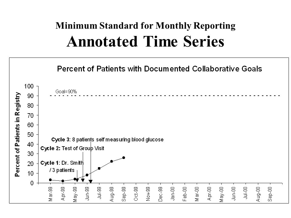 Minimum Standard for Monthly Reporting Annotated Time Series