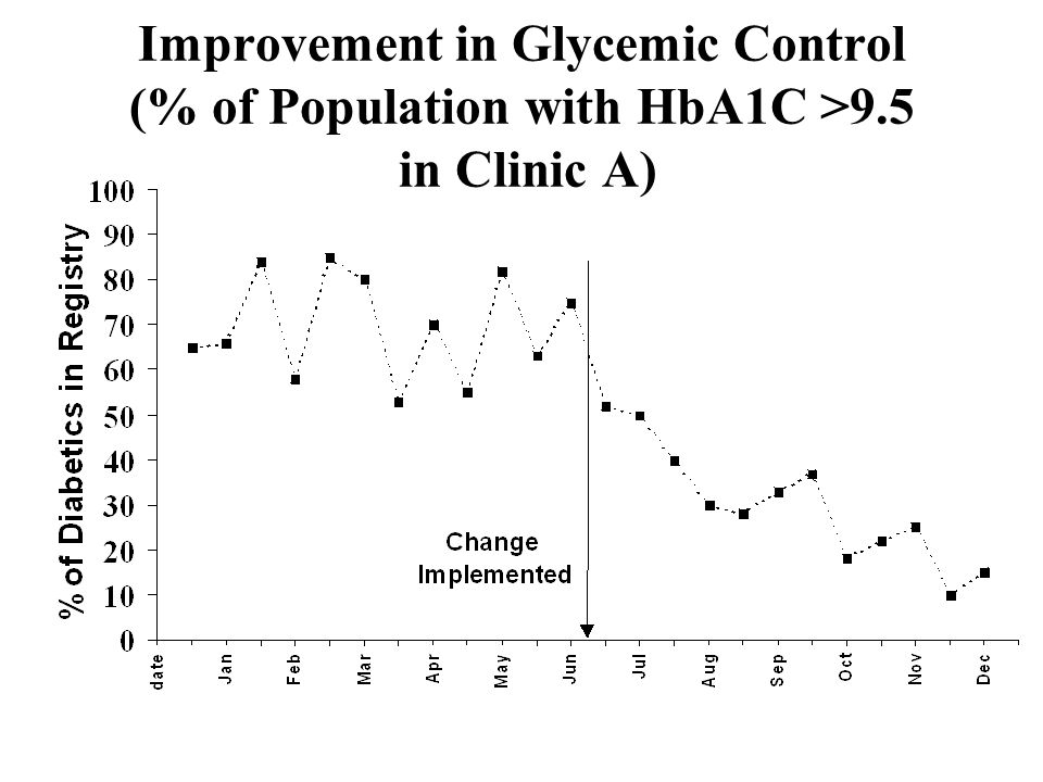 Improvement in Glycemic Control (% of Population with HbA1C >9