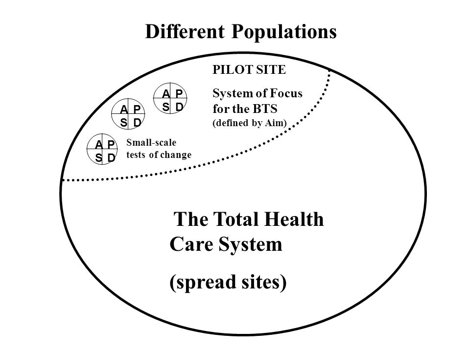 Different Populations