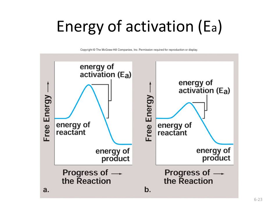 Energy of activation (Ea)