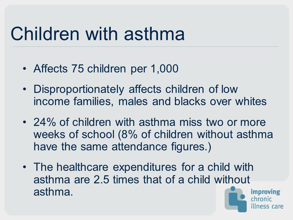 Children with asthma Affects 75 children per 1,000