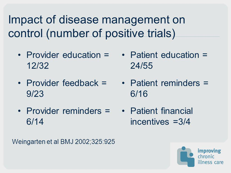 Impact of disease management on control (number of positive trials)