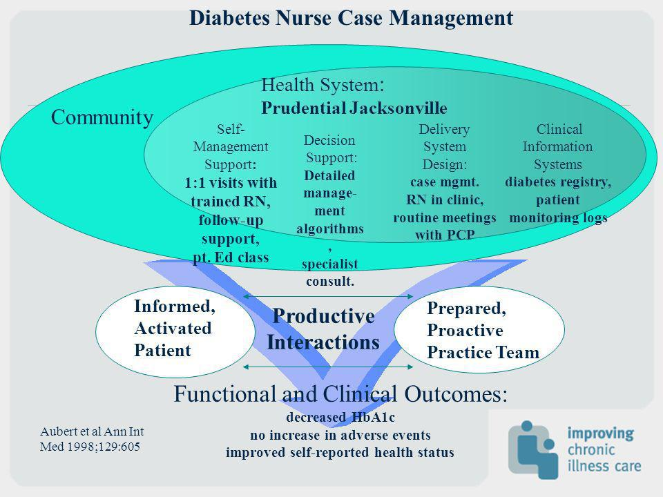 Functional and Clinical Outcomes: