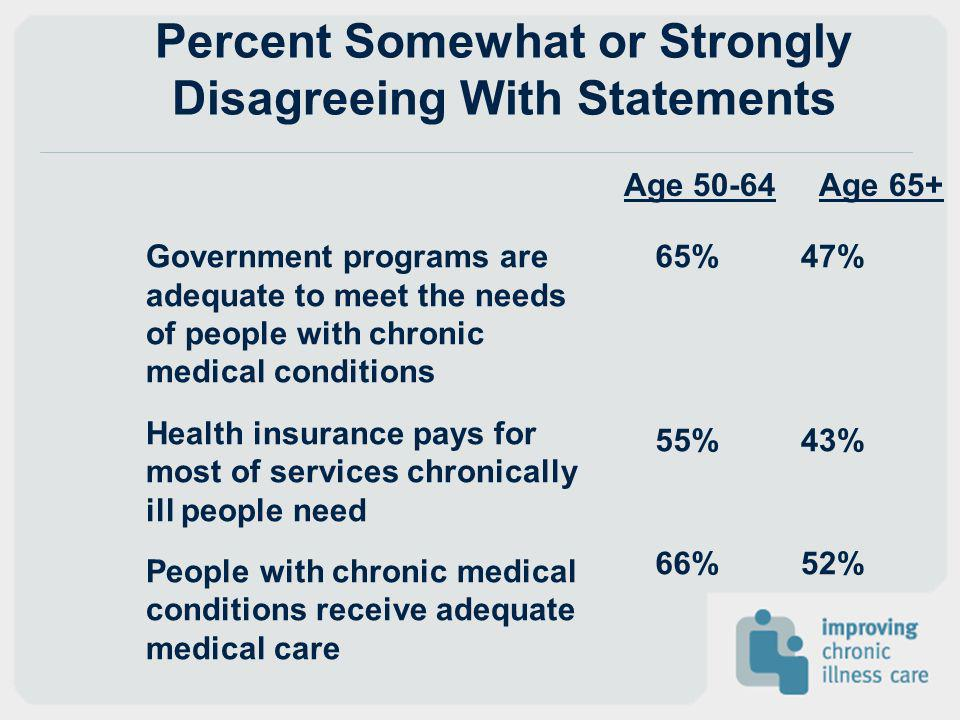 Percent Somewhat or Strongly Disagreeing With Statements