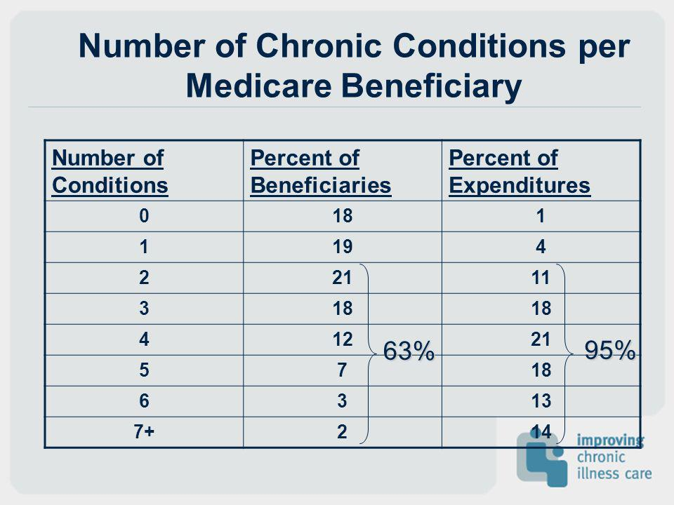 Number of Chronic Conditions per Medicare Beneficiary
