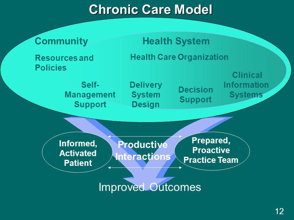 Clinical Information Systems Self- Management Support