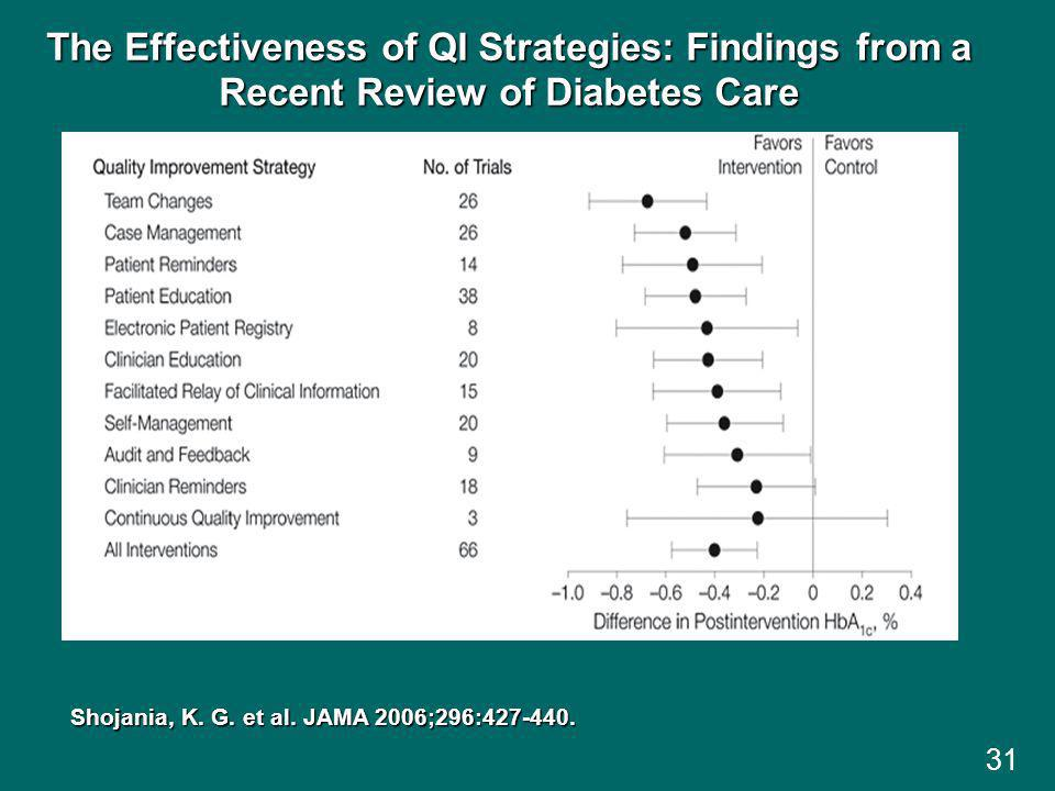The Effectiveness of QI Strategies: Findings from a Recent Review of Diabetes Care