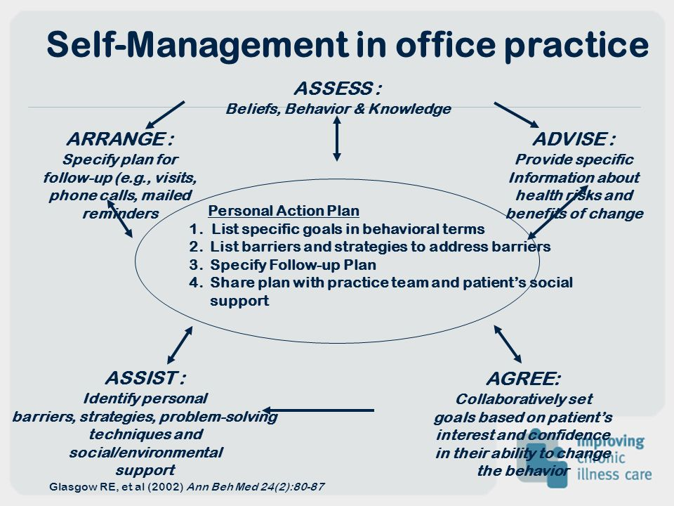 Self-Management in office practice