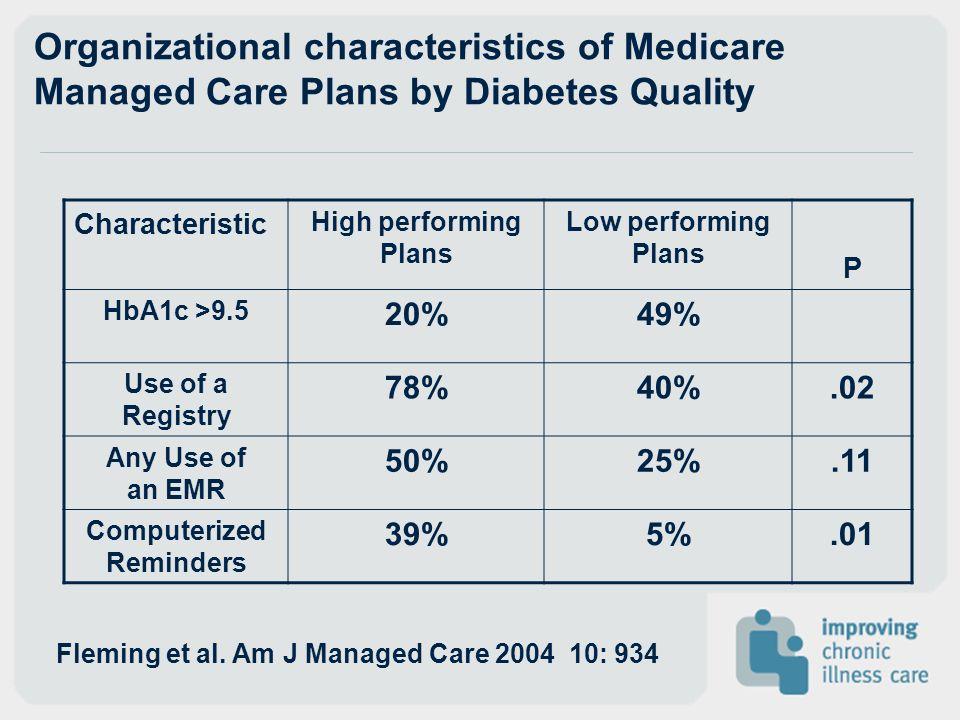 Computerized Reminders Fleming et al. Am J Managed Care 2004 10: 934