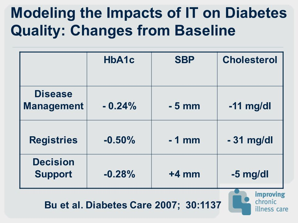 Modeling the Impacts of IT on Diabetes Quality: Changes from Baseline