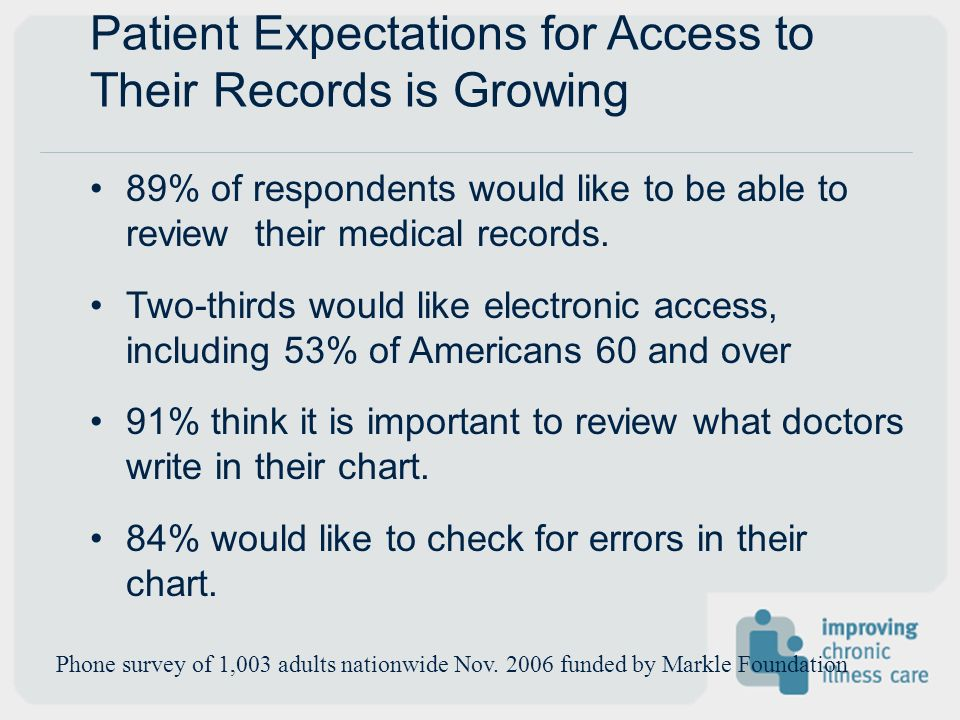Patient Expectations for Access to Their Records is Growing