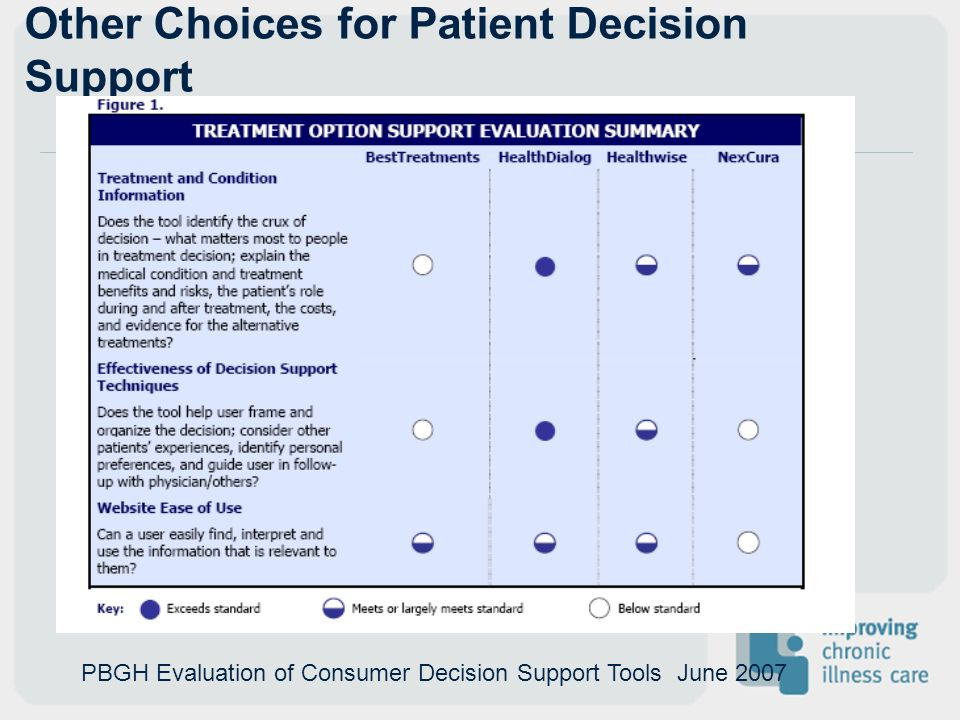 Other Choices for Patient Decision Support