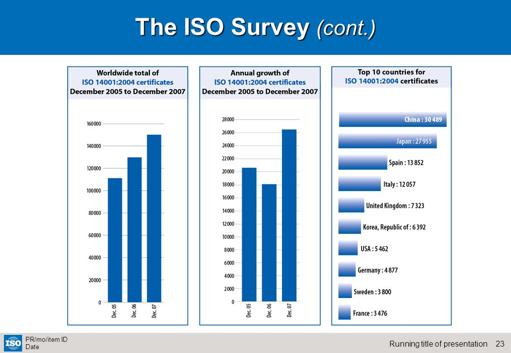 The ISO Survey (cont.)