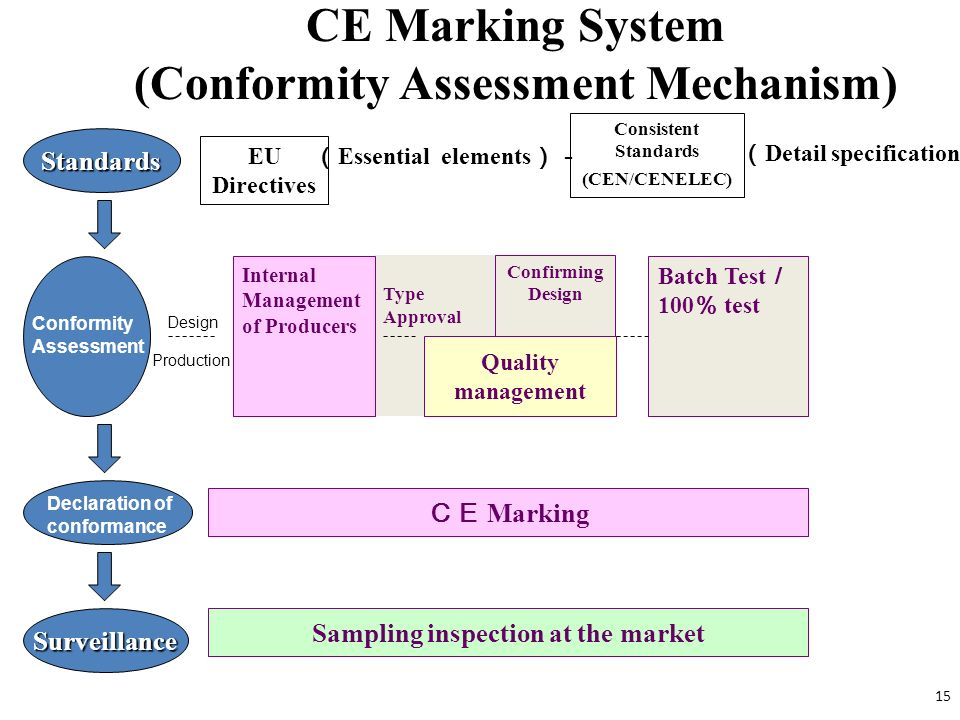 CE Marking System (Conformity Assessment Mechanism)