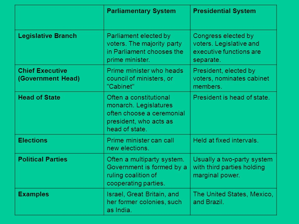 comparing parliamentary and presidential systems of