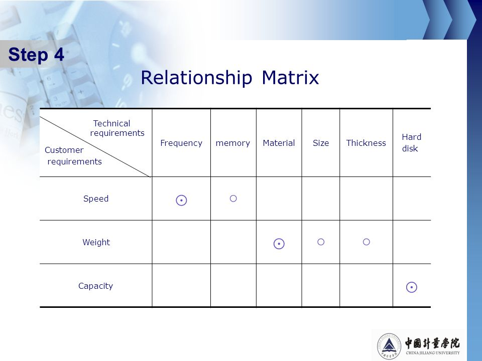 Step 4 Relationship Matrix ⊙ ○ Frequency memory Material Size