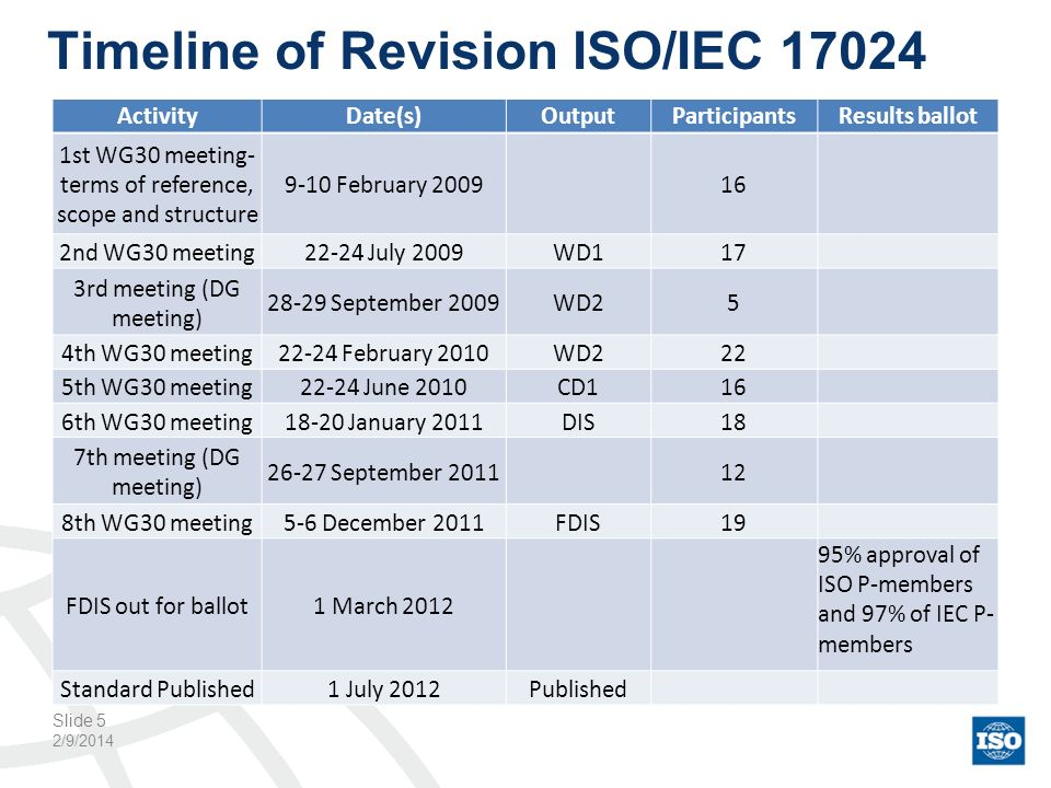 Timeline of Revision ISO/IEC 17024