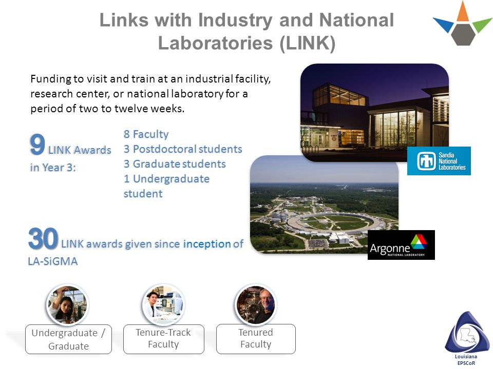 Links with Industry and National